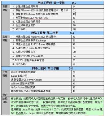 网络工程师三期课程体系—网络安全模块在课程体系中的位置.JPG