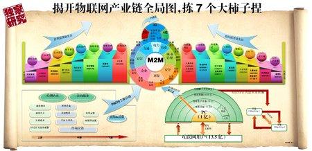 物联网产业链全局图.jpg